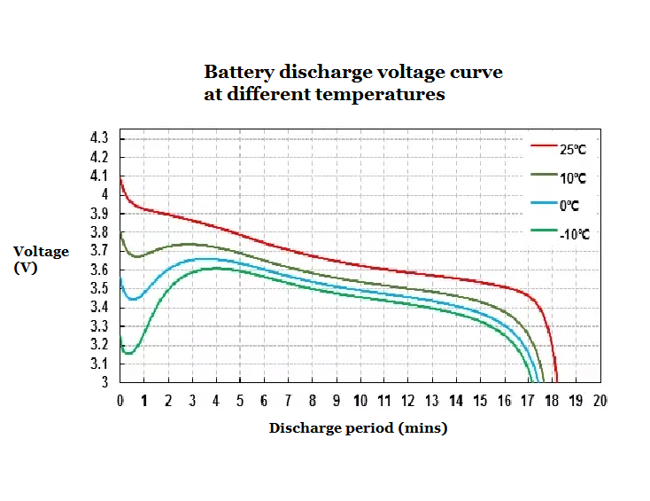 Battery discharge voltage curve at different temperatures