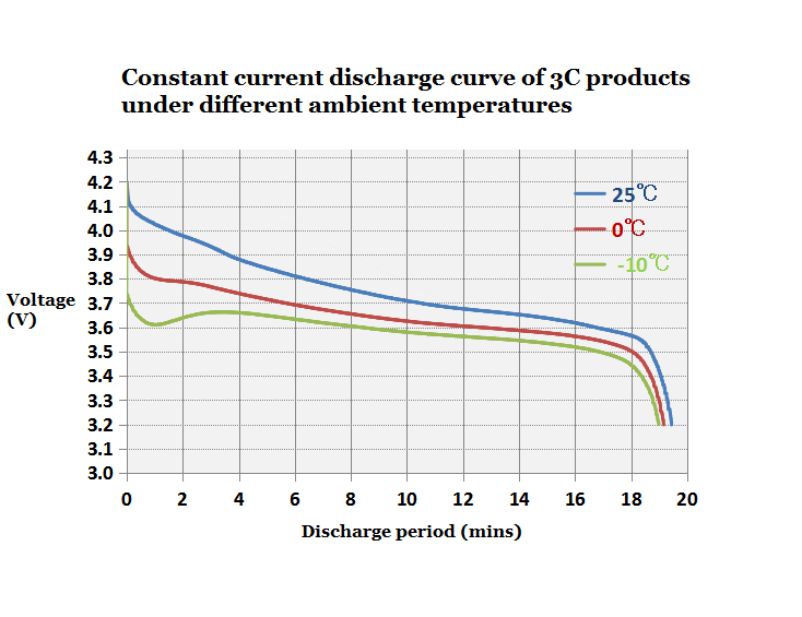 Constant current discharge curve of 3C products under different ambient temperatures